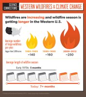 http://www.ucsusa.org/global_warming/science_and_impacts/impacts/infographic-wildfires-climate-change.html#.Vb7y4PlViko