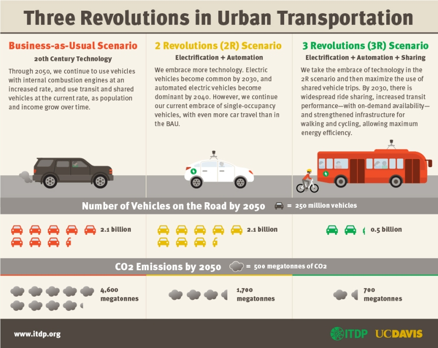 Hey SEPTA, we want an emissions-free transitsystem!